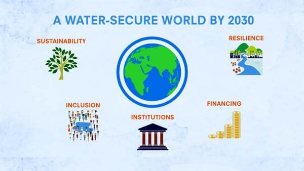 Water Security and Climate Change