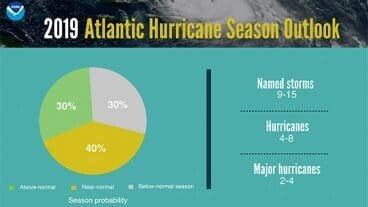 2019 Atlantic Hurricane Season