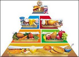 St. Kitts - Nevis Dietary Guidelines