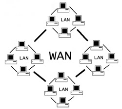 Wide Area Network Diagram